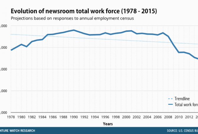 How the newsroom's workforce is dramatically shrinking
